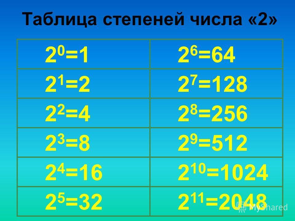 Таблица степеней числа «2» 2 0 =1 2 6 =64 2 1 =2 2 7 =128 2 2 =4 2 8 =256 2 3 =8 2 9 =512 2 4 =16 2 10 =1024 2 5 =32 2 11 =2048