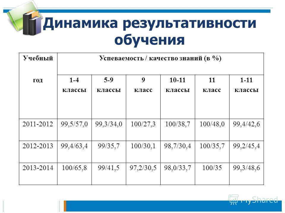 Динамика результативности обучения Учебный Успеваемость / качество знаний (в %) год 1-4 классы 5-9 классы 9 класс 10-11 классы 11 класс 1-11 классы 2011-201299,5/57,099,3/34,0100/27,3100/38,7100/48,099,4/42,6 2012-201399,4/63,499/35,7100/30,198,7/30,