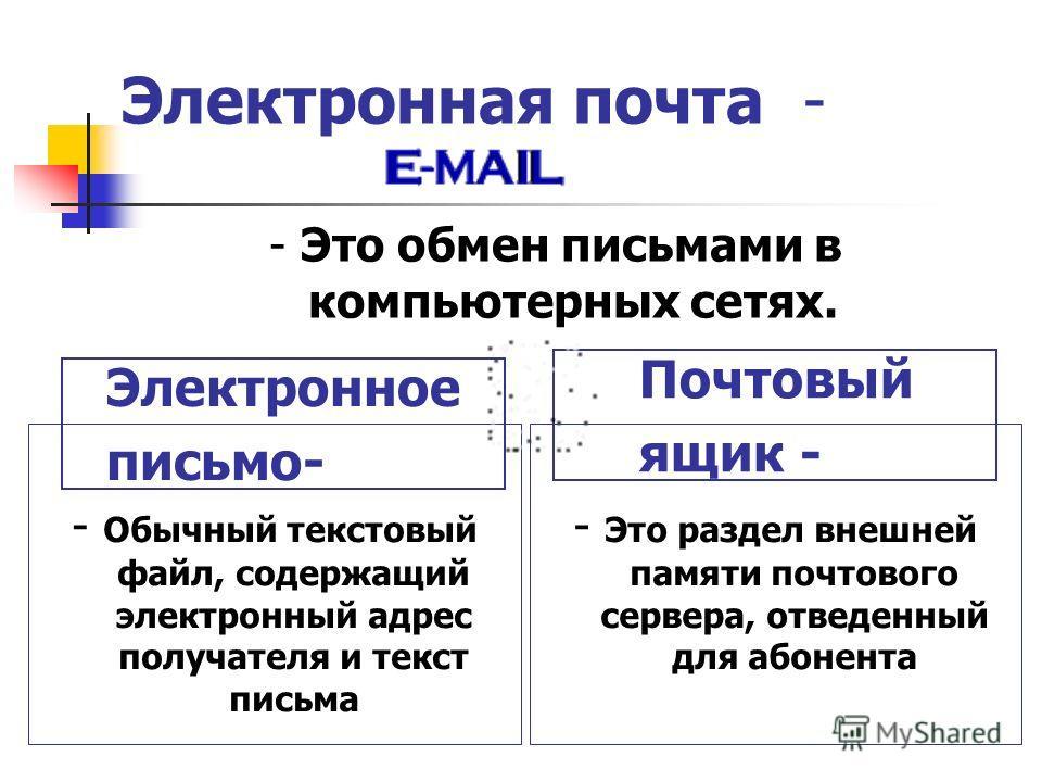 Электронная почта - - Это обмен письмами в компьютерных сетях. Почтовый ящик - - Обычный текстовый файл, содержащий электронный адрес получателя и текст письма - Это раздел внешней памяти почтового сервера, отведенный для абонента Электронное письмо-
