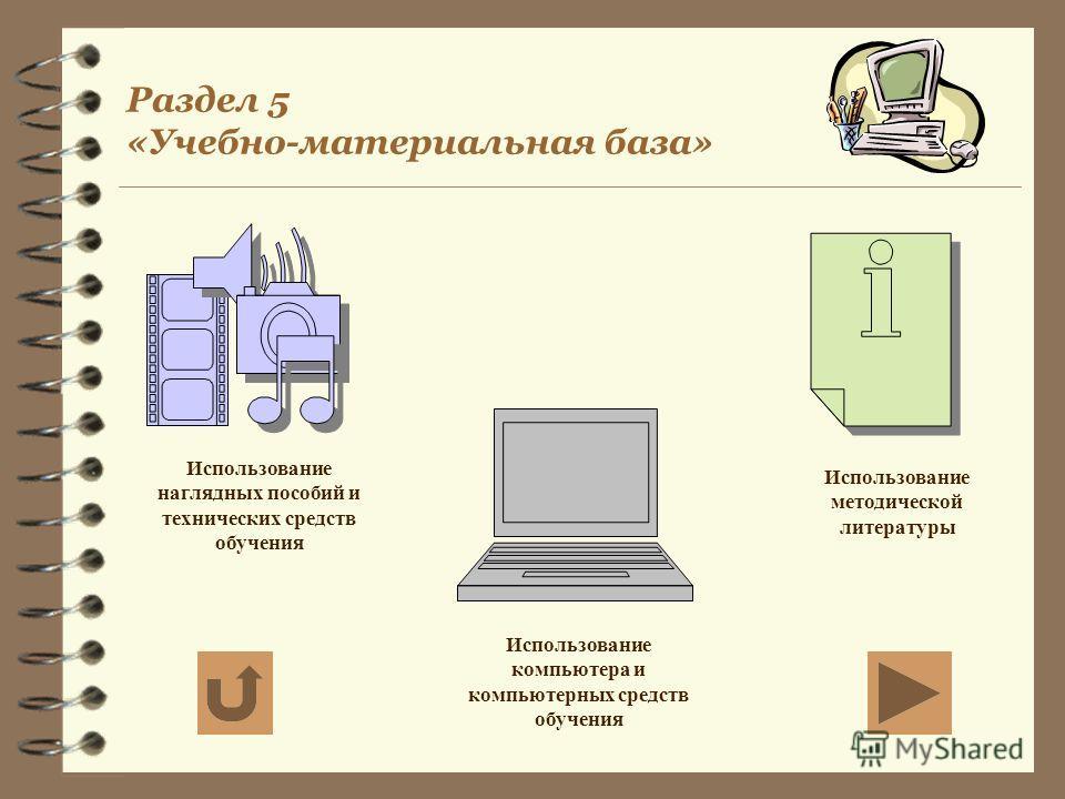 Раздел 5 «Учебно-материальная база» Использование наглядных пособий и технических средств обучения Использование компьютера и компьютерных средств обучения Использование методической литературы