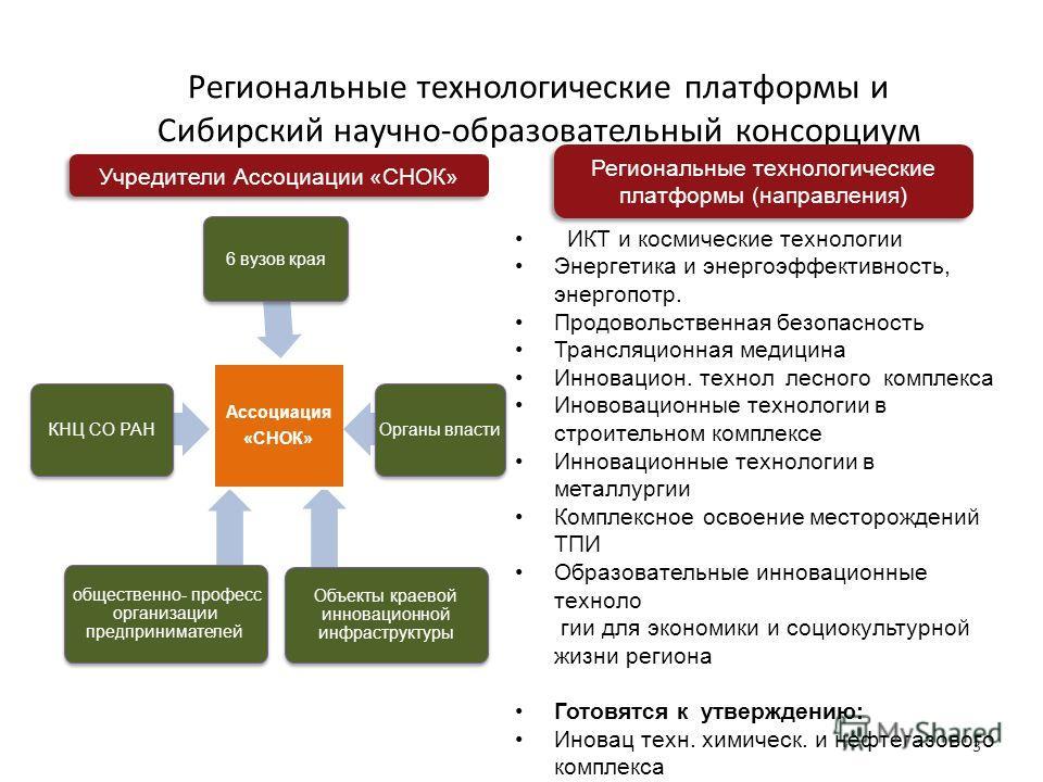 Региональные технологические платформы и Сибирский научно-образовательный консорциум 3 Учредители Ассоциации «СНОК» Региональные технологические платформы (направления) ИКТ и космические технологии Энергетика и энергоэффективность, энергопотр. Продов