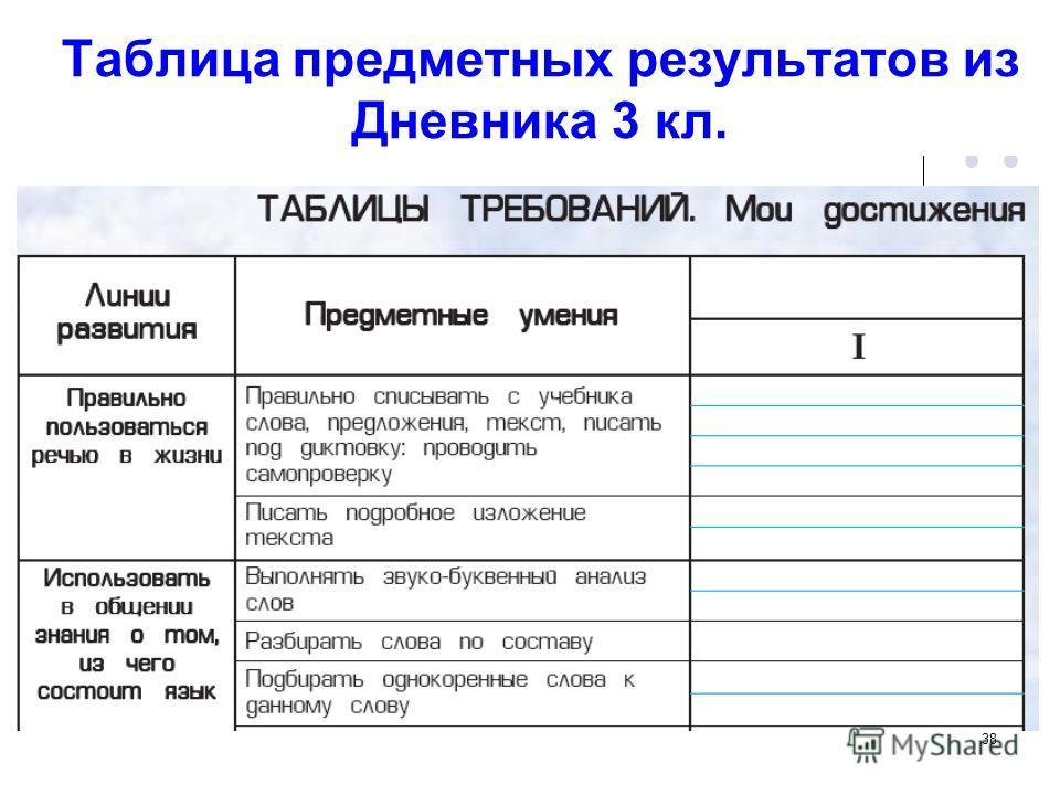 38 Таблица предметных результатов из Дневника 3 кл.