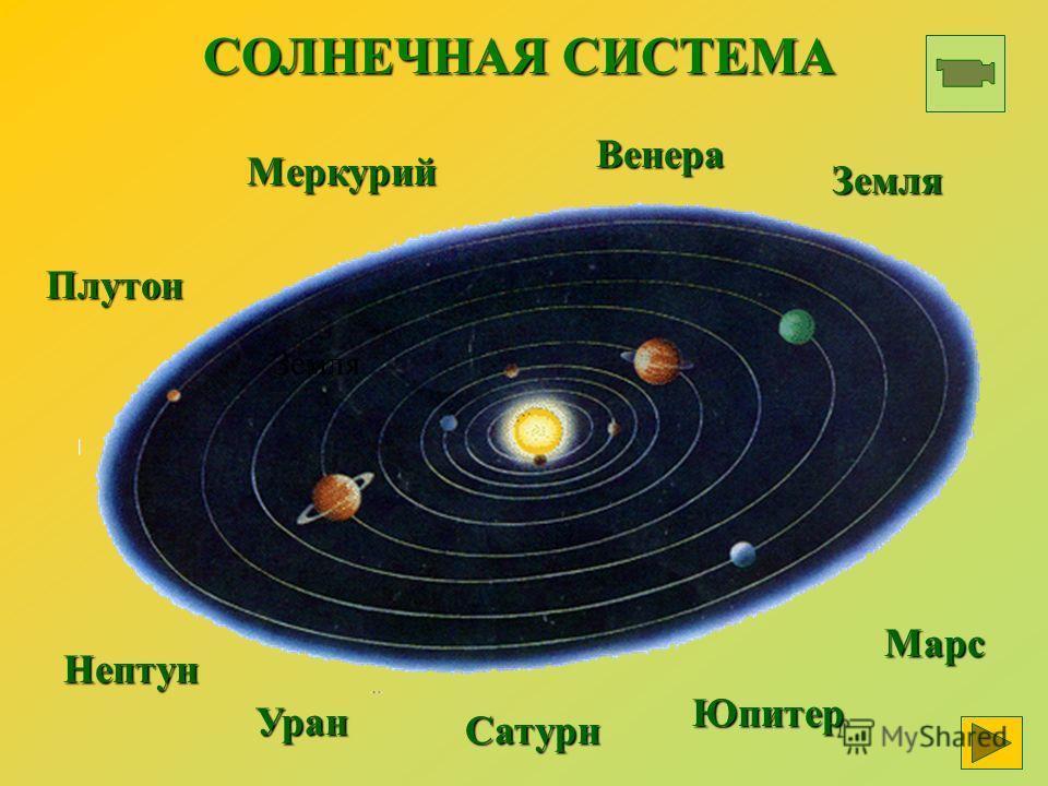 СОЛНЕЧНАЯ СИСТЕМА Нептун Уран Юпитер Марс Сатурн Плутон Меркурий Венера Земля Земля