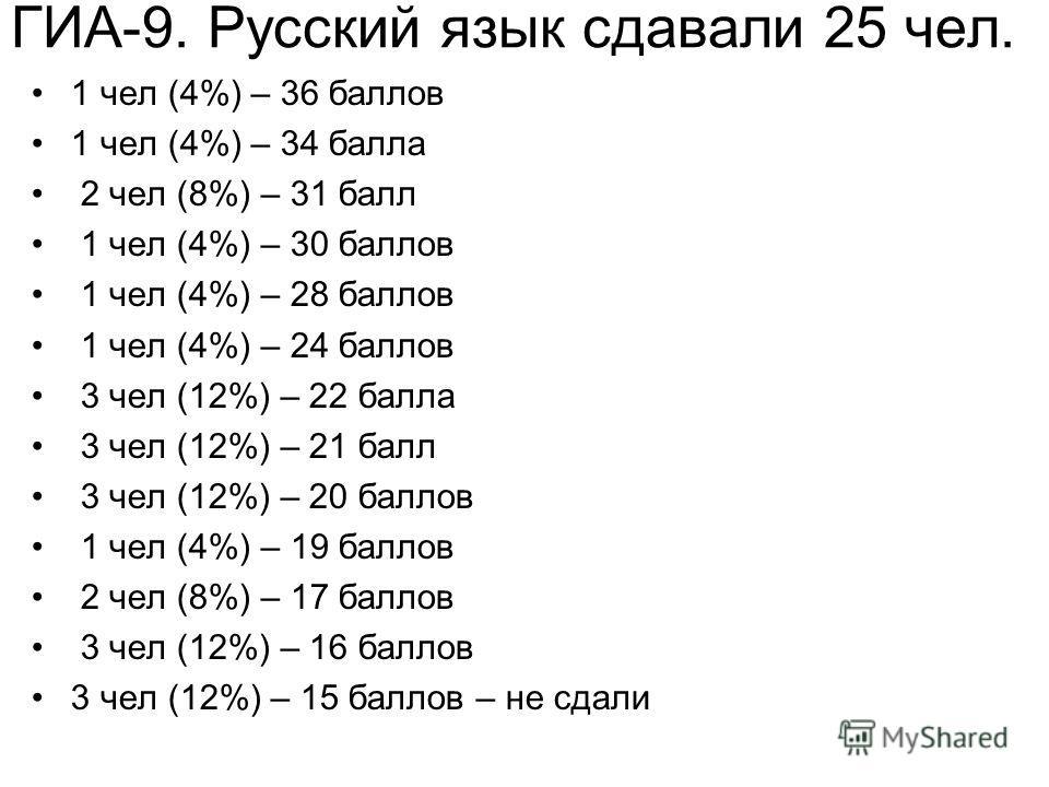 ГИА-9. Русский язык сдавали 25 чел. 1 чел (4%) – 36 баллов 1 чел (4%) – 34 балла 2 чел (8%) – 31 балл 1 чел (4%) – 30 баллов 1 чел (4%) – 28 баллов 1 чел (4%) – 24 баллов 3 чел (12%) – 22 балла 3 чел (12%) – 21 балл 3 чел (12%) – 20 баллов 1 чел (4%)