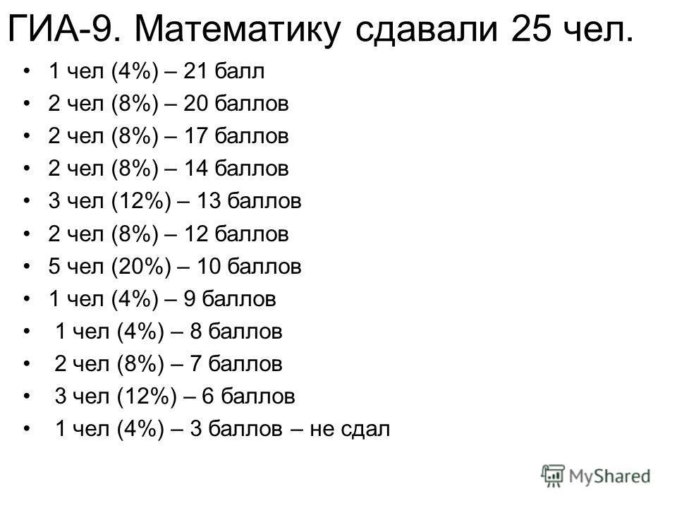 ГИА-9. Математику сдавали 25 чел. 1 чел (4%) – 21 балл 2 чел (8%) – 20 баллов 2 чел (8%) – 17 баллов 2 чел (8%) – 14 баллов 3 чел (12%) – 13 баллов 2 чел (8%) – 12 баллов 5 чел (20%) – 10 баллов 1 чел (4%) – 9 баллов 1 чел (4%) – 8 баллов 2 чел (8%)