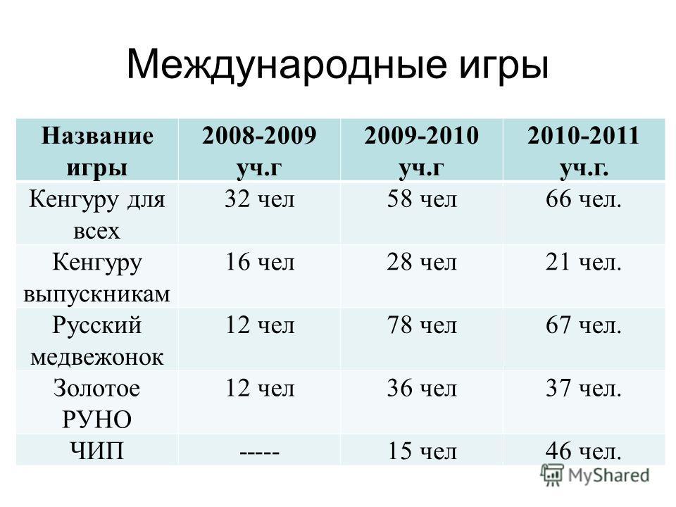 Международные игры Название игры 2008-2009 уч.г 2009-2010 уч.г 2010-2011 уч.г. Кенгуру для всех 32 чел 58 чел 66 чел. Кенгуру выпускникам 16 чел 28 чел 21 чел. Русский медвежонок 12 чел 78 чел 67 чел. Золотое РУНО 12 чел 36 чел 37 чел. ЧИП-----15 чел