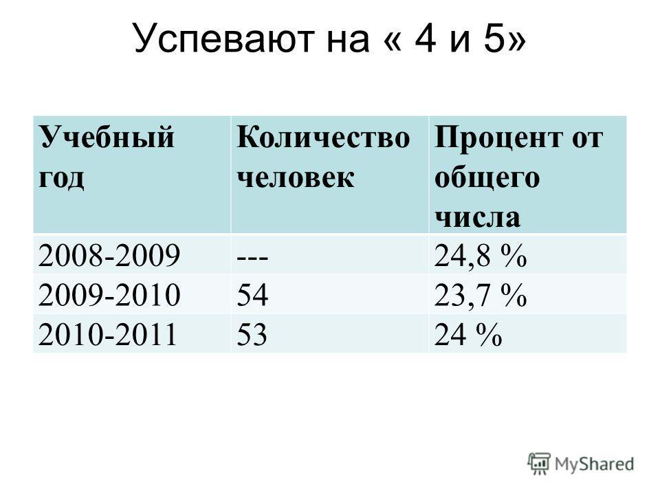 Успевают на « 4 и 5» Учебный год Количество человек Процент от общего числа 2008-2009---24,8 % 2009-20105423,7 % 2010-20115324 %