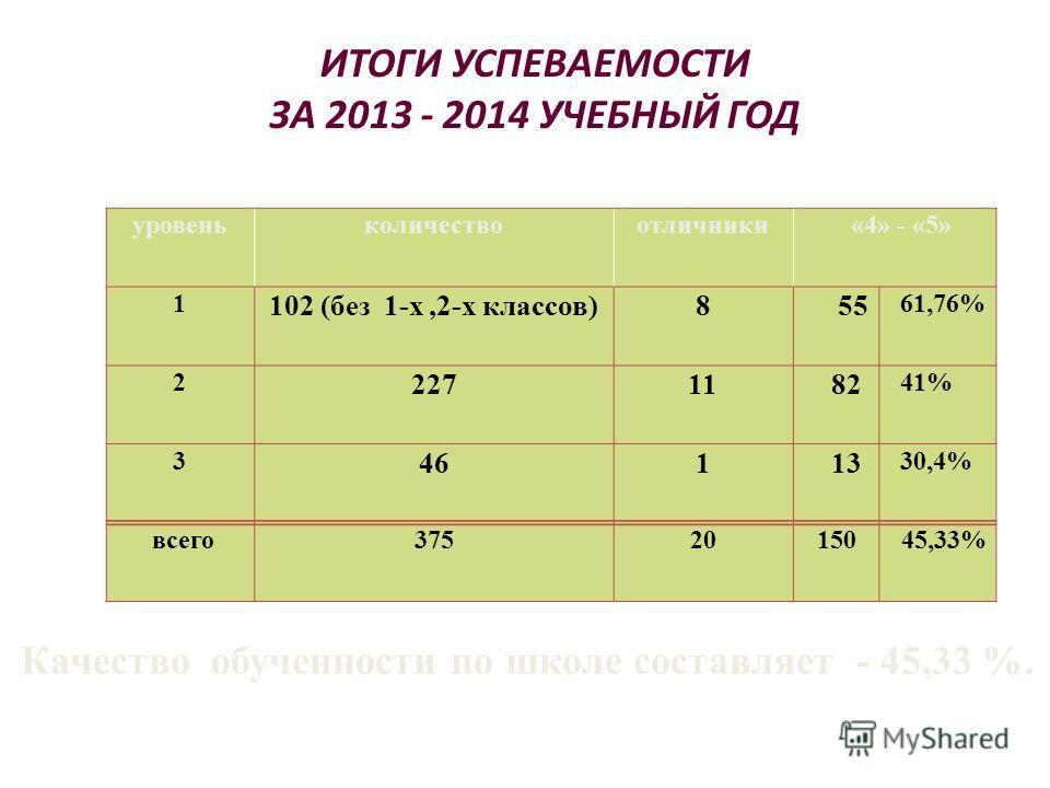 ИТОГИ УСПЕВАЕМОСТИ ЗА 2013 - 2014 УЧЕБНЫЙ ГОД уровеньколичествоотличники «4» - «5» 1 102 (без 1-х,2-х классов)8 55 61,76% 2 22711 82 41% 3 461 13 30,4% всего 37520150 45,33% Качество обученности по школе составляет - 45,33 %.