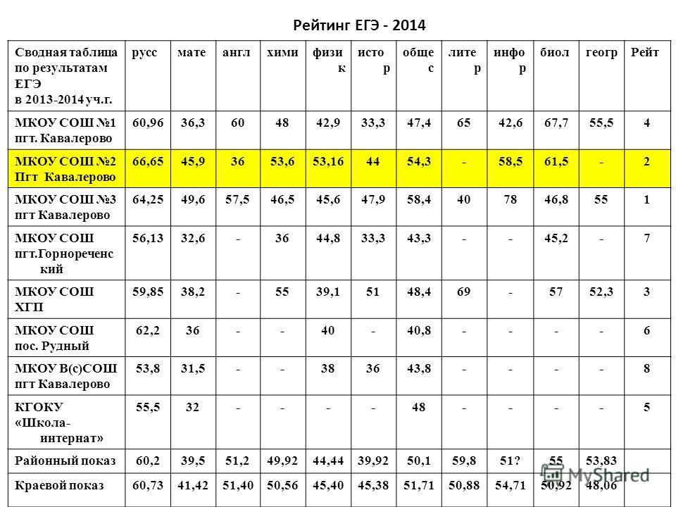 Рейтинг ЕГЭ - 2014 Сводная таблица по результатам ЕГЭ в 2013-2014 уч.г. руссматеанглхимифизи к исто р обще с лите р инфо р биолгеогр Рейт МКОУ СОШ 1 пгт. Кавалерово 60,9636,3604842,933,347,46542,667,755,54 МКОУ СОШ 2 Пгт Кавалерово 66,6545,93653,653,