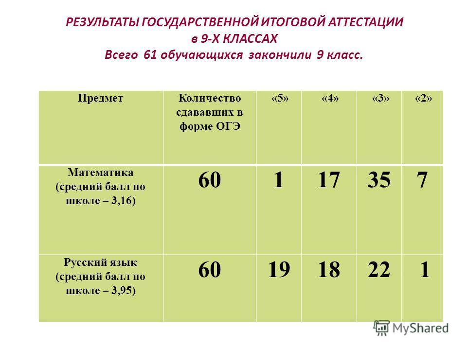 РЕЗУЛЬТАТЫ ГОСУДАРСТВЕННОЙ ИТОГОВОЙ АТТЕСТАЦИИ в 9-Х КЛАССАХ Всего 61 обучающихся закончили 9 класс. Предмет Количество сдававших в форме ОГЭ «5» «4» «3» «2» Математика (средний балл по школе – 3,16) 60117357 Русский язык (средний балл по школе – 3,9