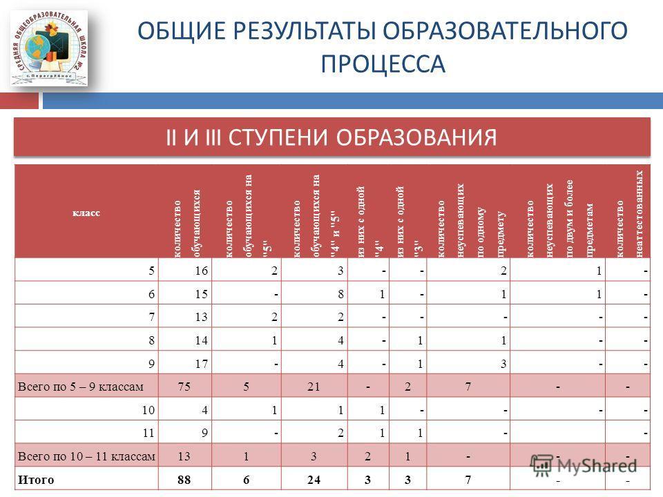 ОБЩИЕ РЕЗУЛЬТАТЫ ОБРАЗОВАТЕЛЬНОГО ПРОЦЕССА II И III СТУПЕНИ ОБРАЗОВАНИЯ класс количество обучающихся количество обучающихся на