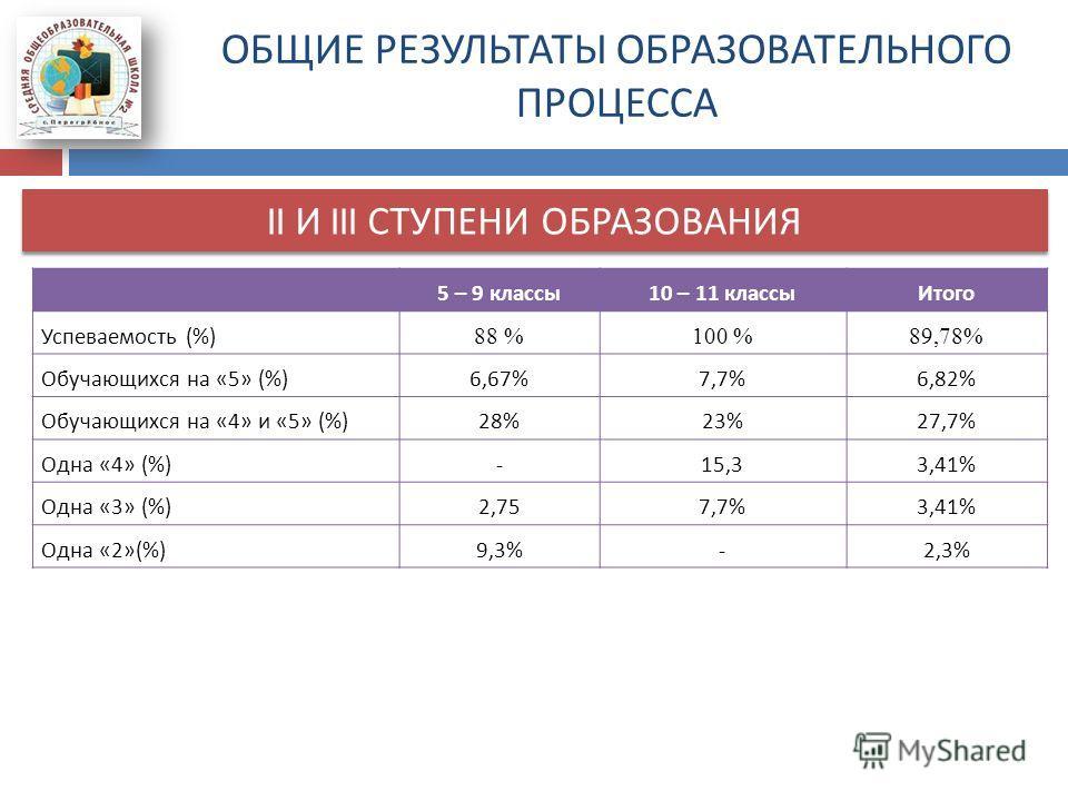 ОБЩИЕ РЕЗУЛЬТАТЫ ОБРАЗОВАТЕЛЬНОГО ПРОЦЕССА II И III СТУПЕНИ ОБРАЗОВАНИЯ 5 – 9 классы 10 – 11 классы Итого Успеваемость (%) 88 %100 %89,78% Обучающихся на «5» (%)6,67%7,7%6,82% Обучающихся на «4» и «5» (%)28%23%27,7% Одна «4» (%)-15,33,41% Одна «3» (%