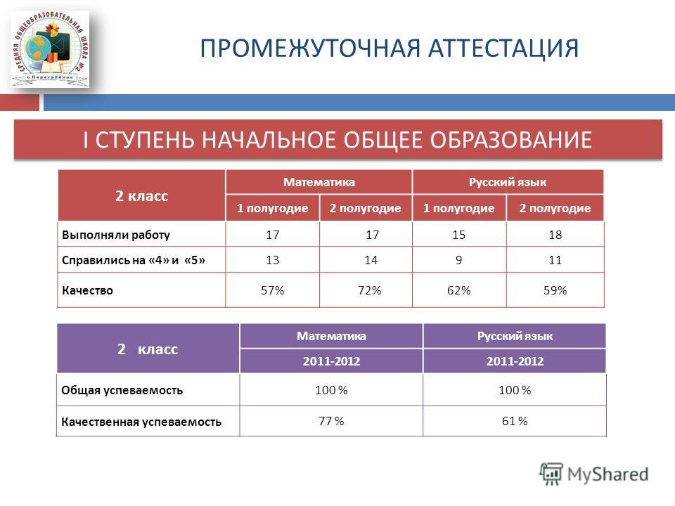 ПРОМЕЖУТОЧНАЯ АТТЕСТАЦИЯ I СТУПЕНЬ НАЧАЛЬНОЕ ОБЩЕЕ ОБРАЗОВАНИЕ 2 класс Математика Русский язык 1 полугодие 2 полугодие 1 полугодие 2 полугодие Выполняли работу 17 1518 Справились на «4» и «5» 13 14911 Качество 57% 72%62%59% 2 класс Математика Русский
