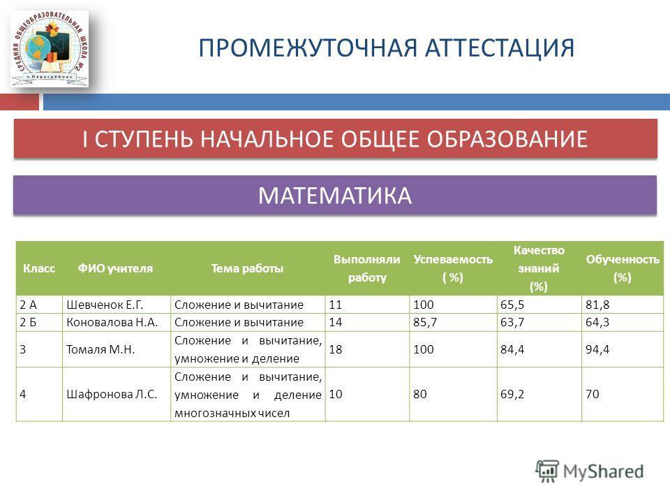 ПРОМЕЖУТОЧНАЯ АТТЕСТАЦИЯ I СТУПЕНЬ НАЧАЛЬНОЕ ОБЩЕЕ ОБРАЗОВАНИЕ КлассФИО учителя Тема работы Выполняли работу Успеваемость ( %) Качество знаний (%) Обученность (%) 2 АШевченок Е. Г. Сложение и вычитание 1110065,581,8 2 БКоновалова Н. А. Сложение и выч