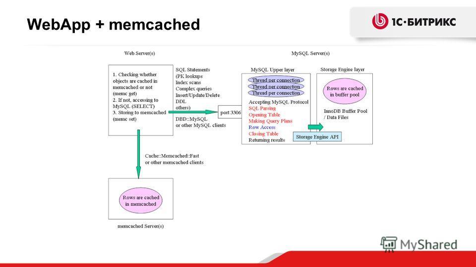 WebApp + memcached
