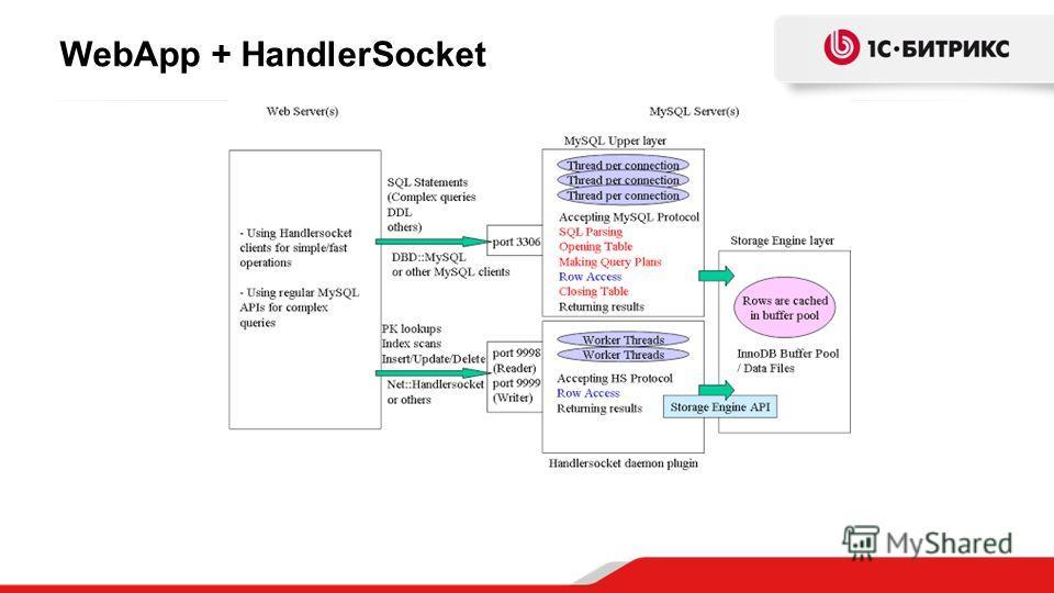 WebApp + HandlerSocket