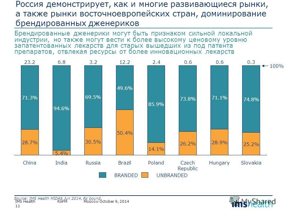 Россия демонстрирует, как и многие развивающиеся рынки, а также рынки восточноевропейских стран, доминирование брендированных дженериков Брендированные дженерики могут быть признаком сильной локальной индустрии, но также могут вести к более высокому