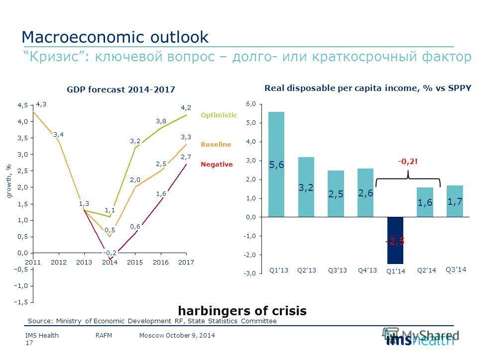 Source: Ministry of Economic Development RF, State Statistics Committee Negative Optimistic Baseline 1,6 2,5 0,6 3,2 -0,2 1,1 0,5 1,3 3,4 growth, % Кризис: ключевой вопрос – долго- или краткосрочный фактор Macroeconomic outlook Q213Q113Q214 Q114 Q413