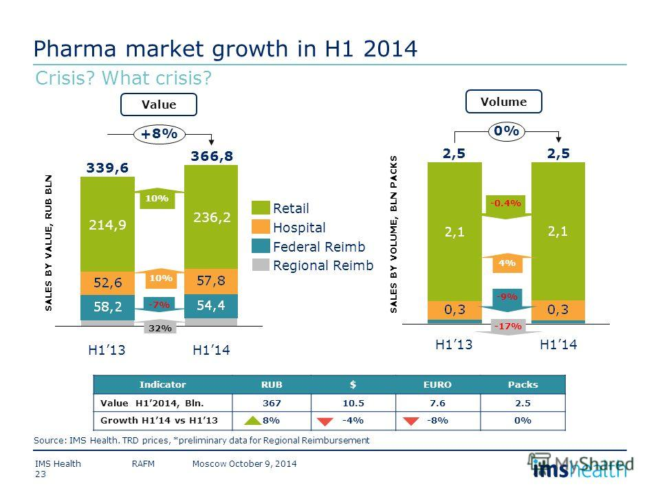 Pharma market growth in H1 2014 +8% 214,9 H114 366,8 236,2 H113 339,6 Regional Reimb Federal Reimb Hospital Retail SALES BY VALUE, RUB BLN Source: IMS Health. TRD prices, *preliminary data for Regional Reimbursement 0% H114 2,5 H113 2,5 -17% 32% 10%1