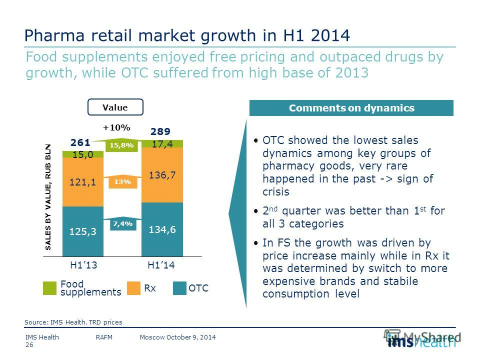 Pharma retail market growth in H1 2014 289 H114H113 261 Food supplements Rx OTC Value 7,4% +10% 13% 15,8% SALES BY VALUE, RUB BLN Source: IMS Health. TRD prices IMS Health RAFM Moscow October 9, 2014 Food supplements enjoyed free pricing and outpaced