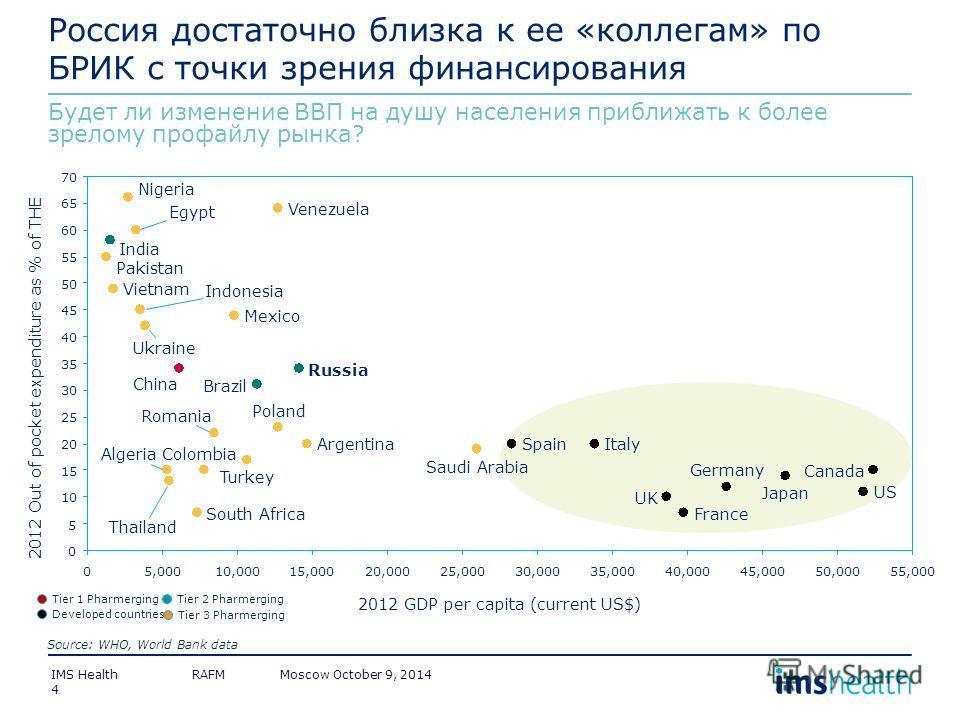 Россия достаточно близка к ее «коллегам» по БРИК с точки зрения финансирования Будет ли изменение ВВП на душу населения приближать к более зрелому профайлу рынка? 4 20 40 10,0005,000015,000 65 60 70 55 30,00025,00020,000 35 30 25 50 15 10 5 0 45 55,0