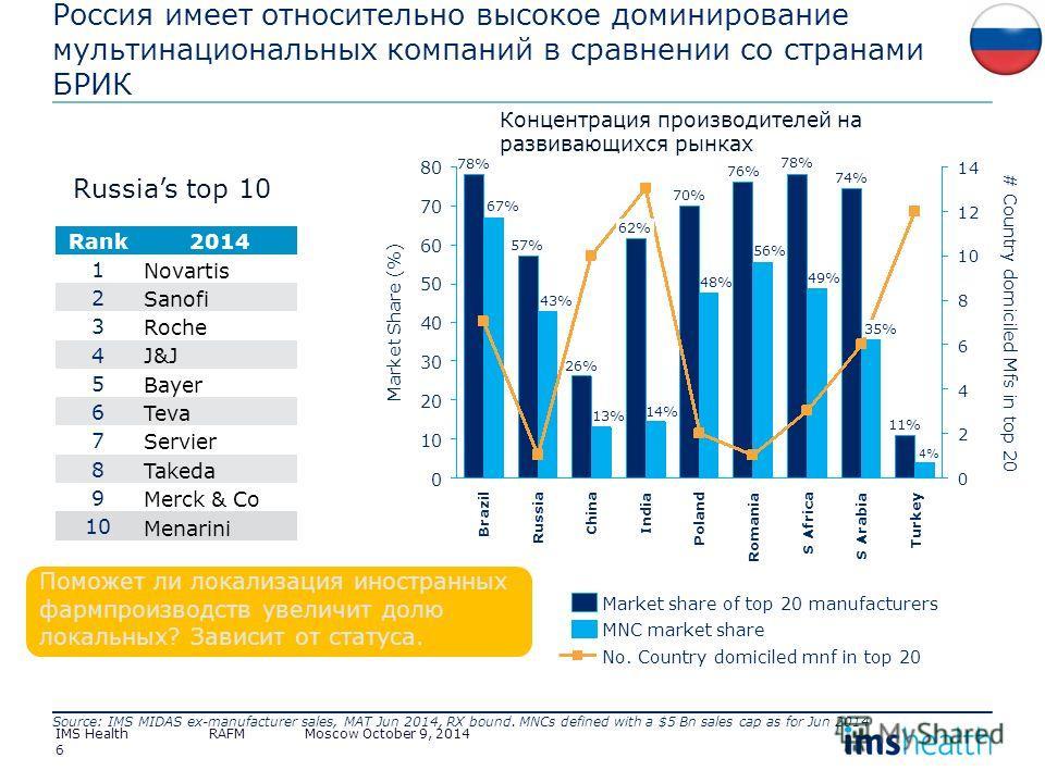 6 Rank2014 1 Novartis 2 Sanofi 3 Roche 4 J&J 5 Bayer 6 Teva 7 Servier 8 Takeda 9 Merck & Co 10 Menarini 6 4 20 2 0 10 80 70 60 50 40 30 0 14 12 10 8 India 14% 70% Market Share (%) # Country domiciled Mfs in top 20 Turkey 4% 11% S Arabia 35% 74% S Afr