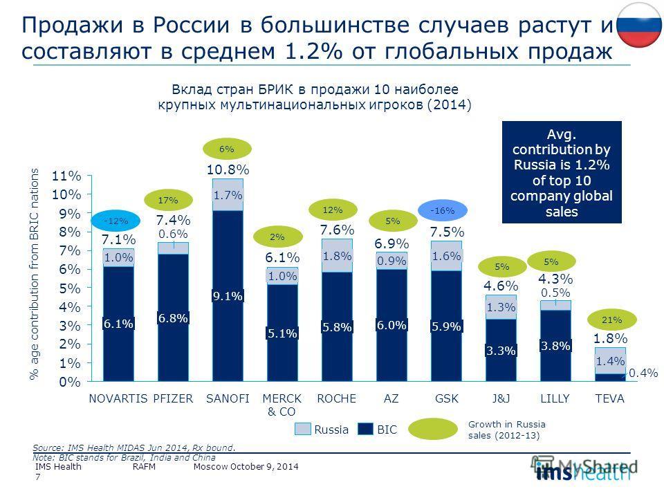 7 9% 2% 5% 10% 0% 1% 11% 3% 4% 7% 6% 8% 7.4% 6.8% 0.6% NOVARTIS 7.1% 6.1% 1.0% AZ 6.0% ROCHE 0.9% 6.9% 1.6% 7.5% 5.9% GSK 3.3% 1.3% 4.6% 0.5% J&J 3.8% 6.1% 0.4% 1.8% 5.8% 1.8% 7.6% MERCK & CO TEVA 5.1% 1.0% SANOFI 4.3% 10.8% % age contribution from B