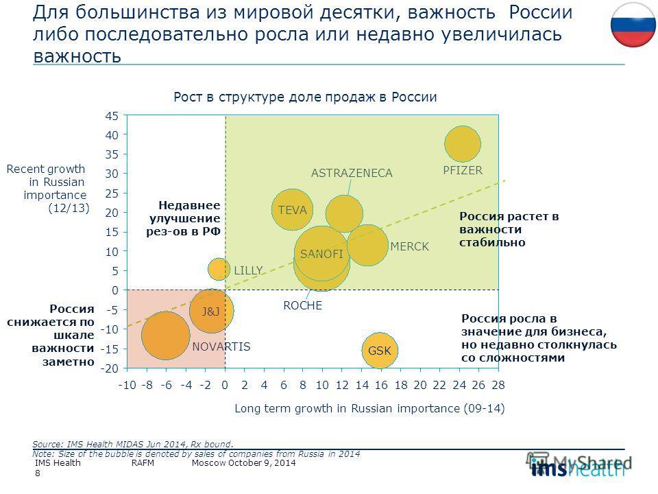 8 14 -5 15 20 25 20-226102422 30 1618-8-628 0 122 35 46-4 -10 40 8 10 45 0-10 5 -20 -15 Long term growth in Russian importance (09-14) PFIZER LILLY J&J GSK Recent growth in Russian importance (12/13) MERCK NOVARTIS ROCHE TEVA SANOFI ASTRAZENECA Рост