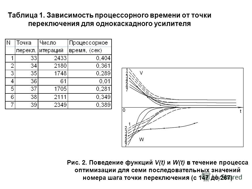 Рис. 2. Поведение функций V(t) и W(t) в течение процесса оптимизации для семи последовательных значений номера шага точки переключения (с 147 до 267) Таблица 1. Зависимость процессорного времени от точки переключения для однокаскадного усилителя