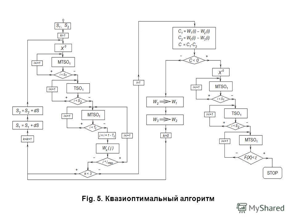Fig. 5. Квазиоптимальный алгоритм