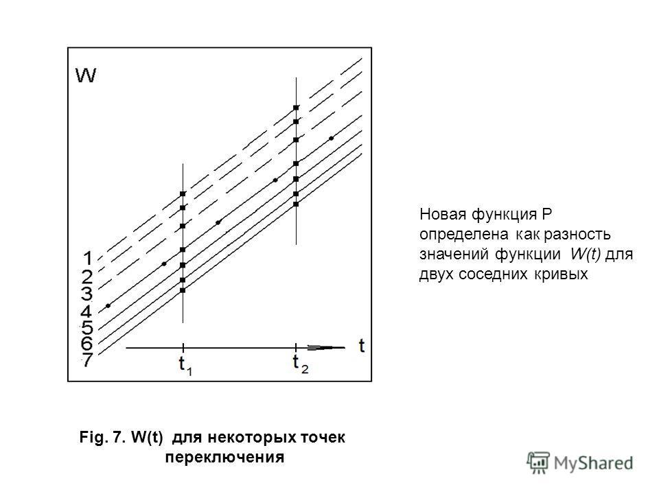 Fig. 7. W(t) для некоторых точек переключения Новая функция P определена как разность значений функции W(t) для двух соседних кривых