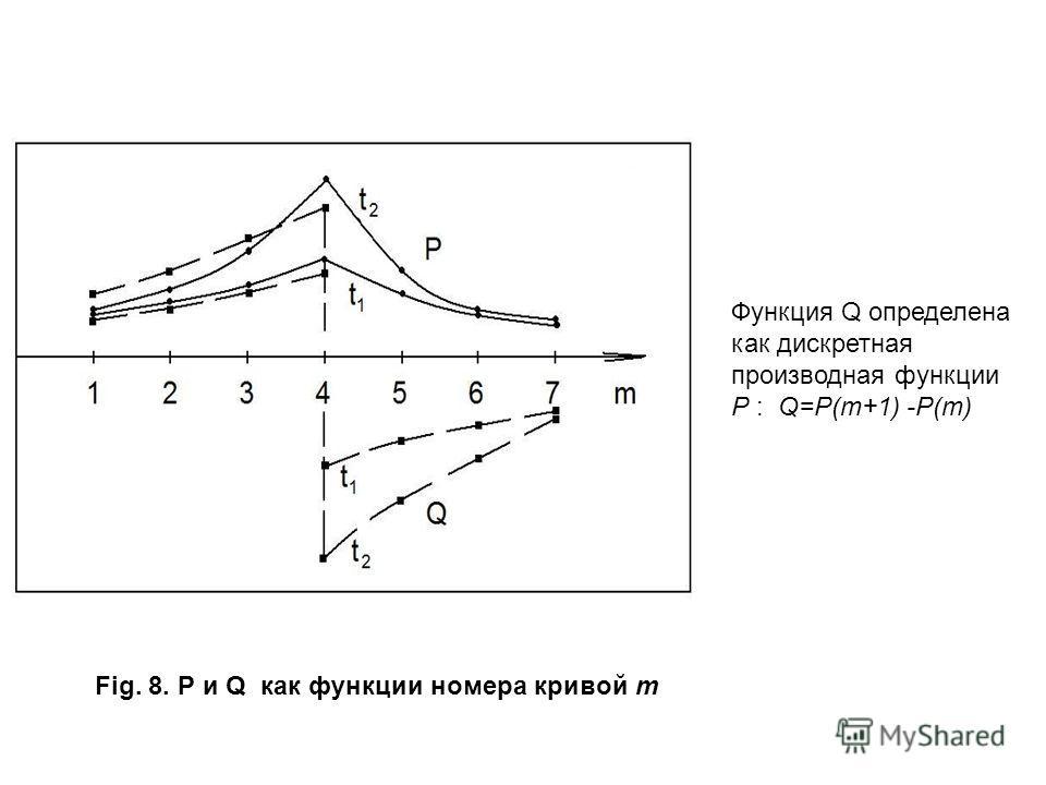 Fig. 8. P и Q как функции номера кривой m Функция Q определена как дискретная производная функции P : Q=P(m+1) -P(m)