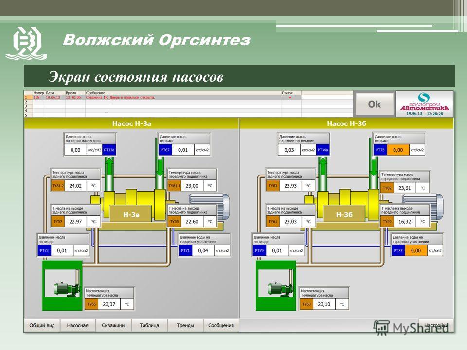 Экран состояния насосов Волжский Оргсинтез