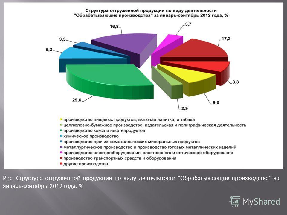 Рис. Структура отгруженной продукции по виду деятельности Обрабатывающие производства за январь-сентябрь 2012 года, %