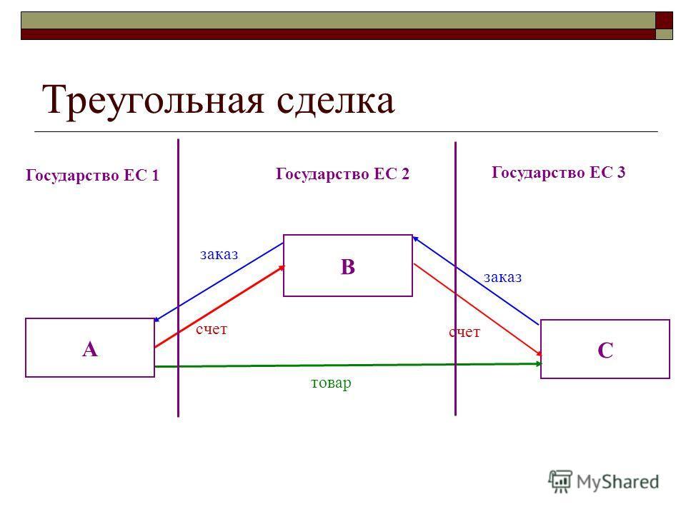 B C счет заказ Государство ЕС 1 Государство ЕС 2 Государство ЕС 3 товар A Треугольная сделка