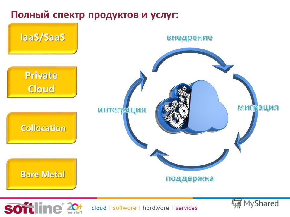 Полный спектр продуктов и услуг: IaaS/SaaS Private Cloud Collocation Bare Metal