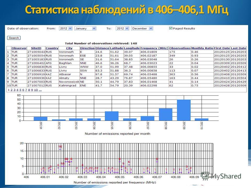 Статистика наблюдений в 406–406,1 МГц 15