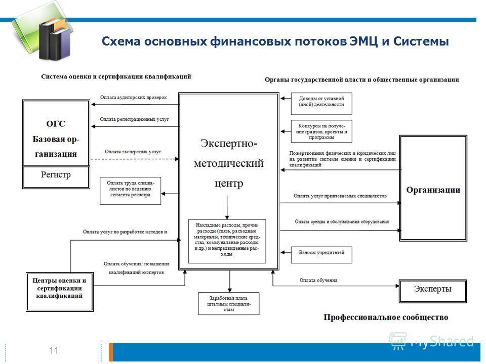 11 Схема основных финансовых потоков ЭМЦ и Системы