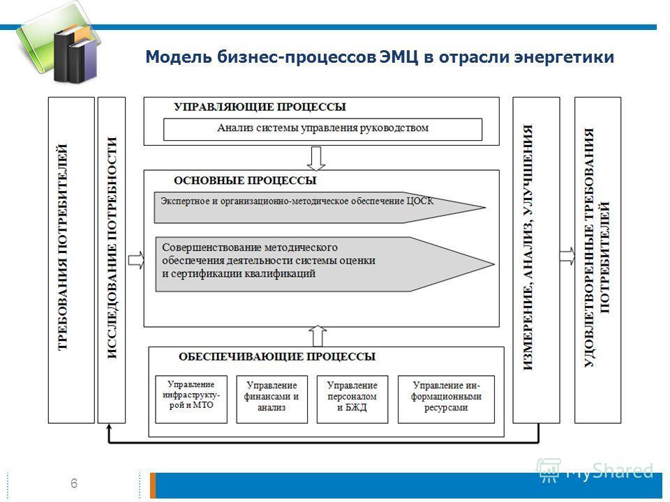 6 Модель бизнес-процессов ЭМЦ в отрасли энергетики