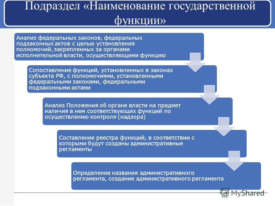 Подраздел «Наименование государственной функции» Анализ федеральных законов, федеральных подзаконных актов с целью установления полномочий, закрепленных за органами исполнительной власти, осуществляющими функцию Сопоставление функций, установленных в