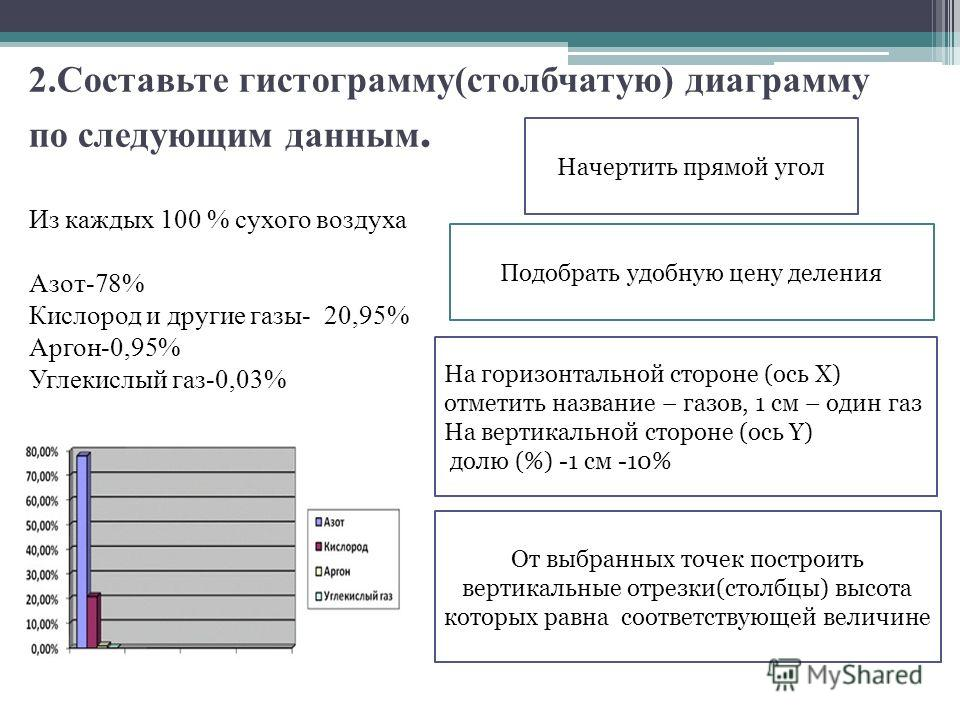 2. Составьте гистограмму(столбчатую) диаграмму по следующим данным. Начертить прямой угол На горизонтальной стороне (ось Х) отметить название – газов, 1 см – один газ На вертикальной стороне (ось Y) долю (%) -1 см -10% Подобрать удобную цену деления