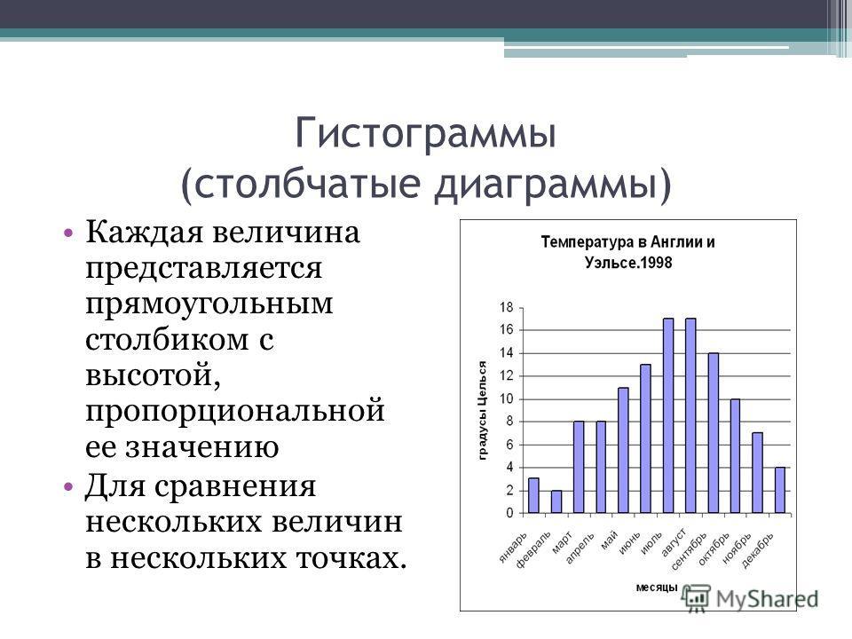 Гистограммы (столбчатые диаграммы) Каждая величина представляется прямоугольным столбиком с высотой, пропорциональной ее значению Для сравнения нескольких величин в нескольких точках.