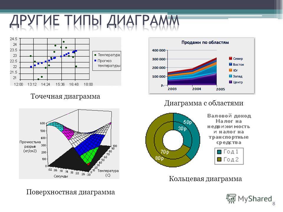 8 Точечная диаграмма Диаграмма с областями Поверхностная диаграмма Кольцевая диаграмма