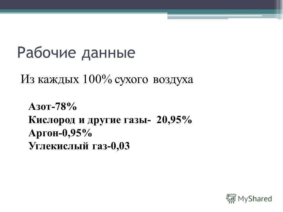 Рабочие данные Из каждых 100% сухого воздуха Азот-78% Кислород и другие газы- 20,95% Аргон-0,95% Углекислый газ-0,03