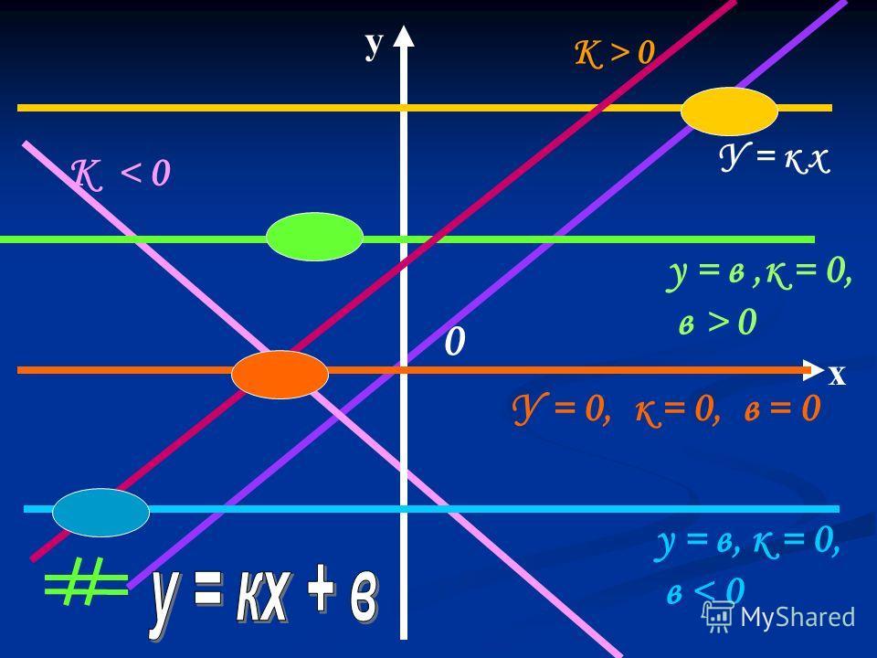 х у 0 у = в, к = 0, в < 0 У = 0, к = 0, в = 0 у = в,к = 0, в > 0 К > 0 К < 0 У = к х