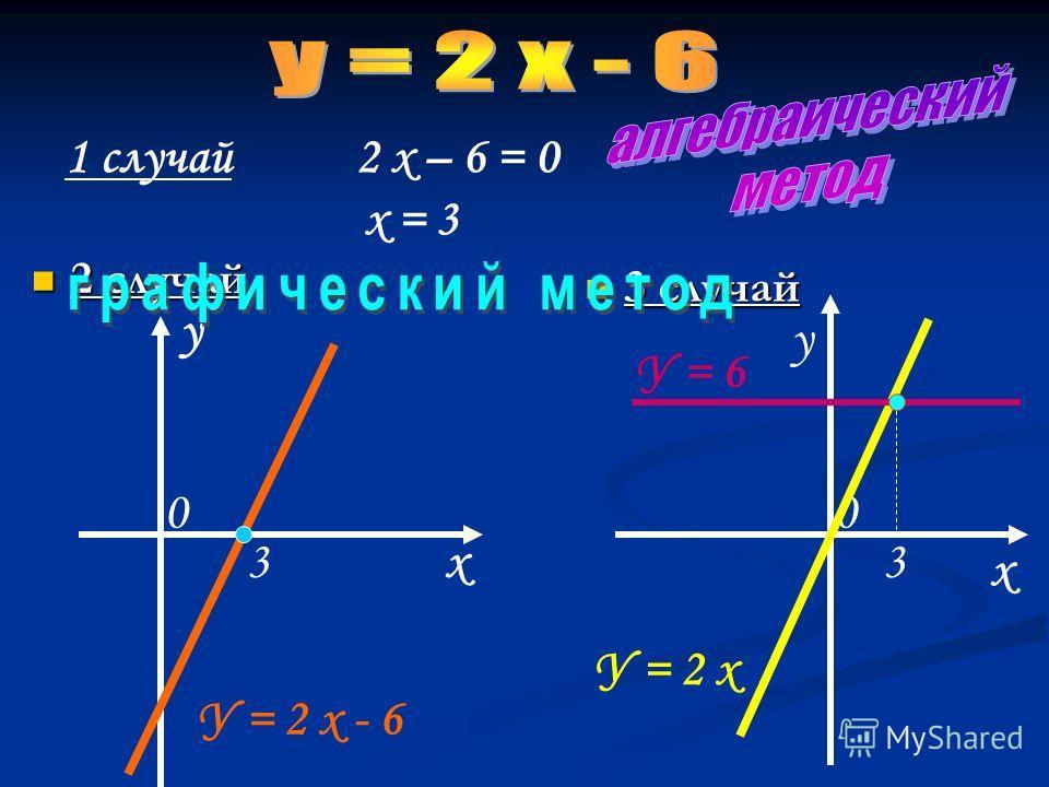 2 случай 2 случай 3 случай 1 случай 2 х – 6 = 0 х = 3 х у х У = 2 х - 6 3 0 у 0 У = 2 х 3 У = 6