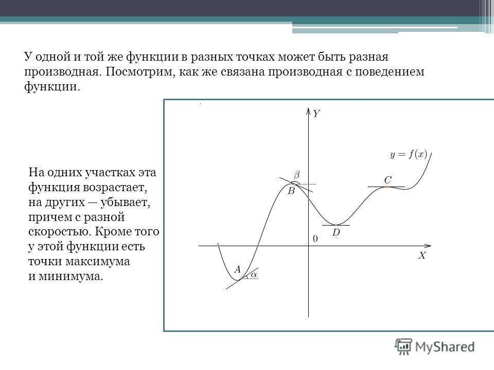 У одной и той же функции в разных точках может быть разная производная. Посмотрим, как же связана производная с поведением функции. На одних участках эта функция возрастает, на других убывает, причем с разной скоростью. Кроме того у этой функции есть