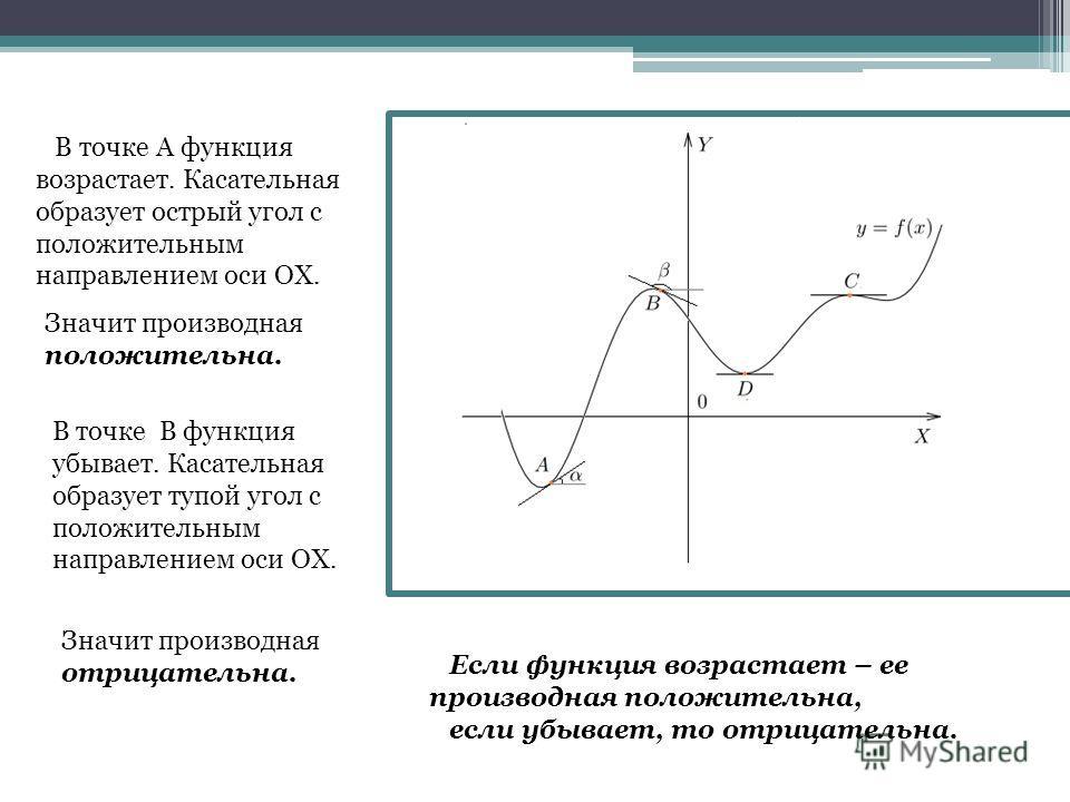 В точке А функция возрастает. Касательная образует острый угол с положительным направлением оси ОХ. Значит производная положительна. В точке В функция убывает. Касательная образует тупой угол с положительным направлением оси ОХ. Значит производная от
