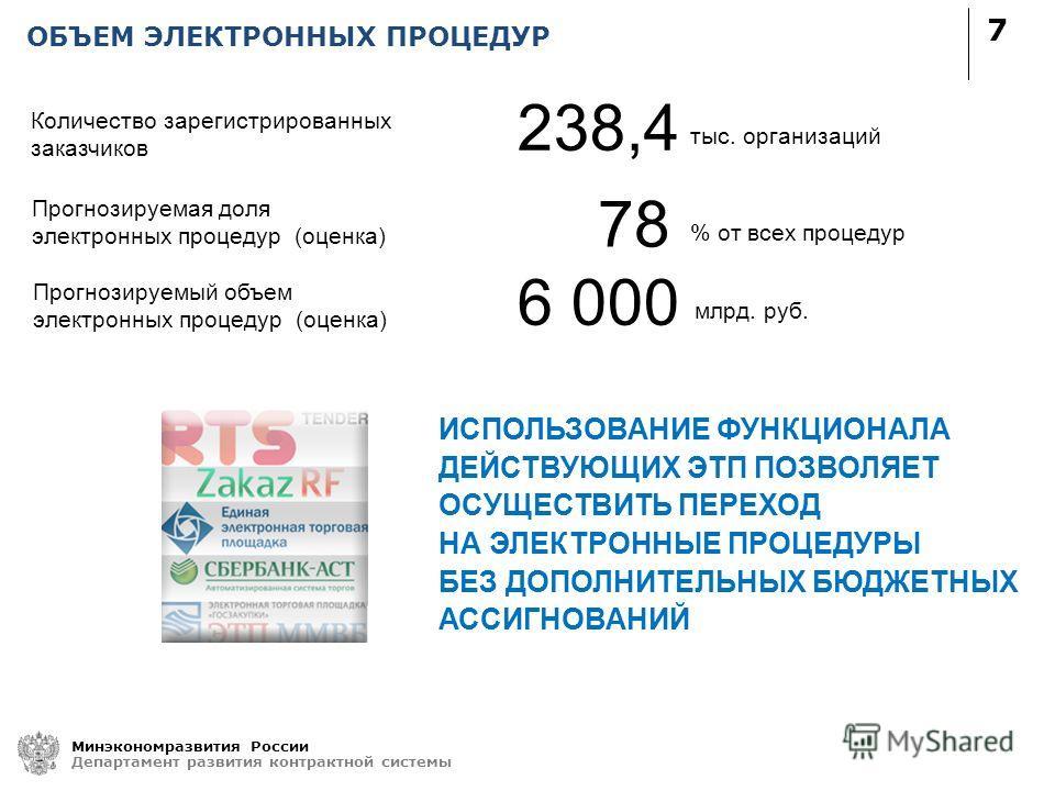ОБЪЕМ ЭЛЕКТРОННЫХ ПРОЦЕДУР 7 Минэкономразвития России Департамент развития контрактной системы 238,4 Прогнозируемая доля электронных процедур (оценка) тыс. организаций 78 % от всех процедур Количество зарегистрированных заказчиков Прогнозируемый объе