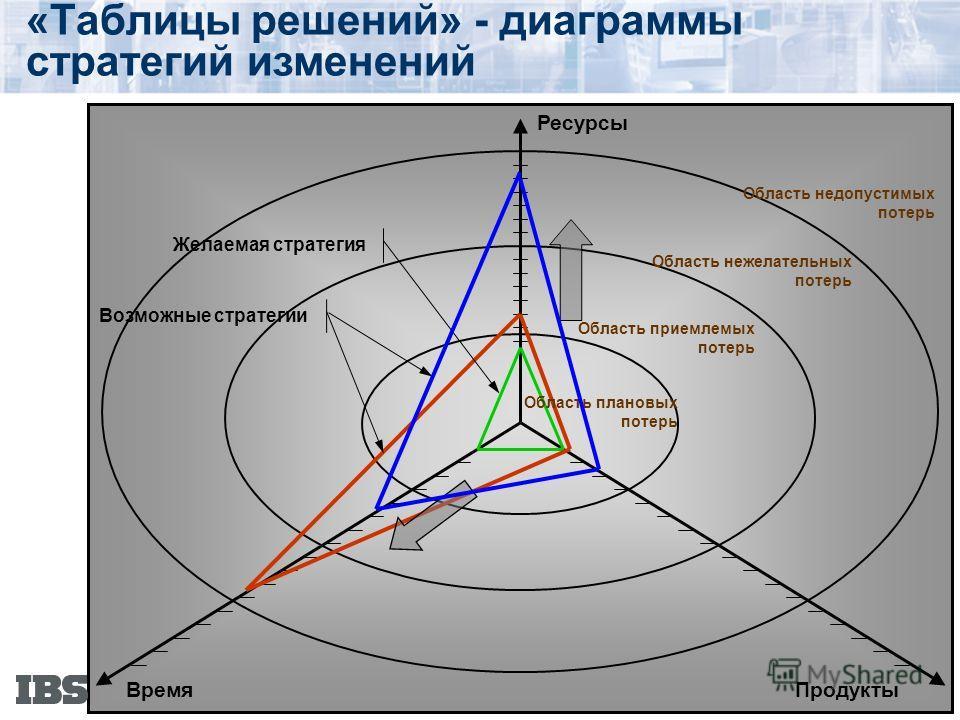 «Таблицы решений» - диаграммы стратегий изменений Ресурсы Время Продукты Область нежелательных потерь Область приемлемых потерь Область плановых потерь Область недопустимых потерь Желаемая стратегия Возможные стратегии